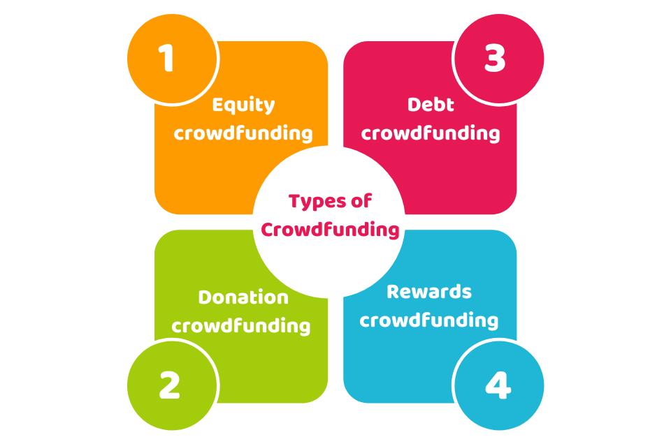 equity crowdfunding platforms