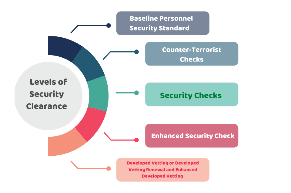 levels of security clearance