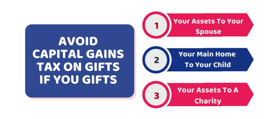capital gains tax on gifts