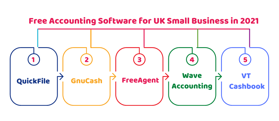 free accounting software uk