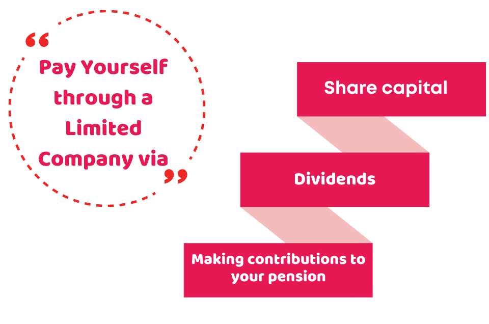 paying through limited company