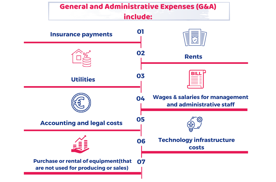 General and Administrative Expenses (G&A) include