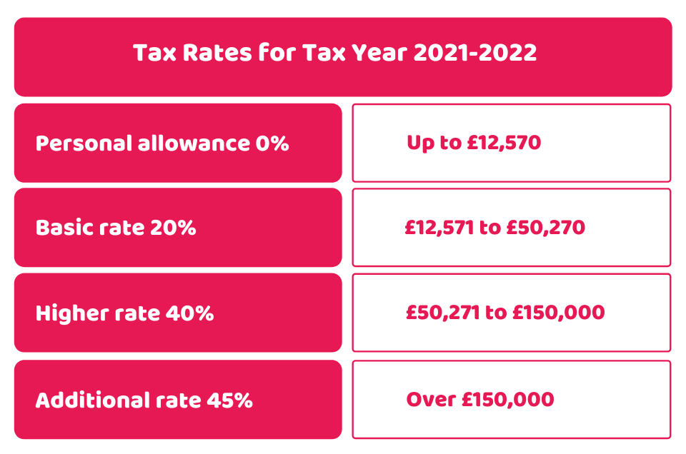 Tax Rates for Tax Year 2021-2022