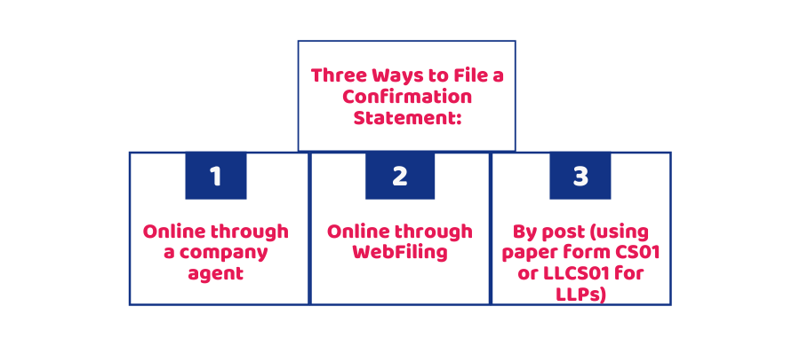 ways you can file a confirmation statement