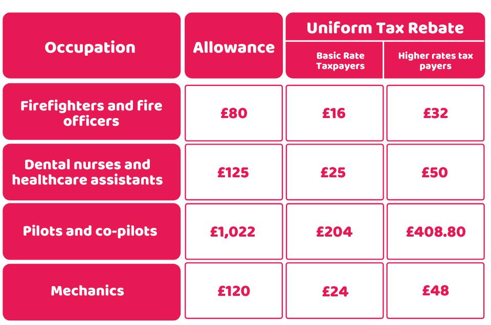 Allowances and Uniform tax rebate rates uk