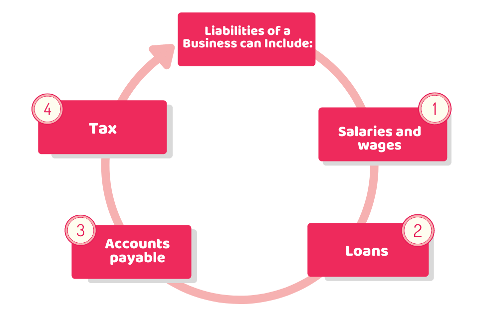 Liabilities of a Business