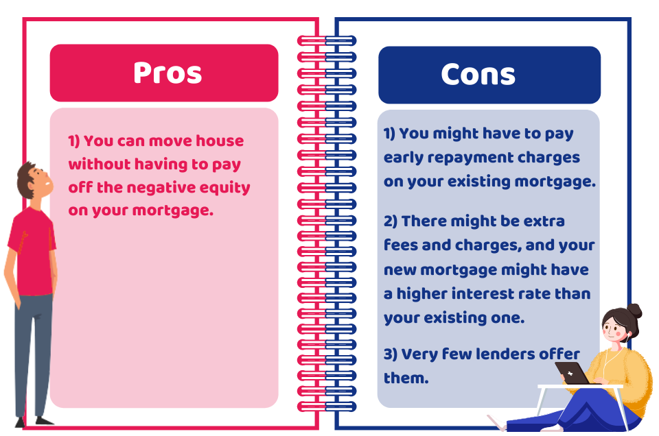 Pros and cons of negative equity