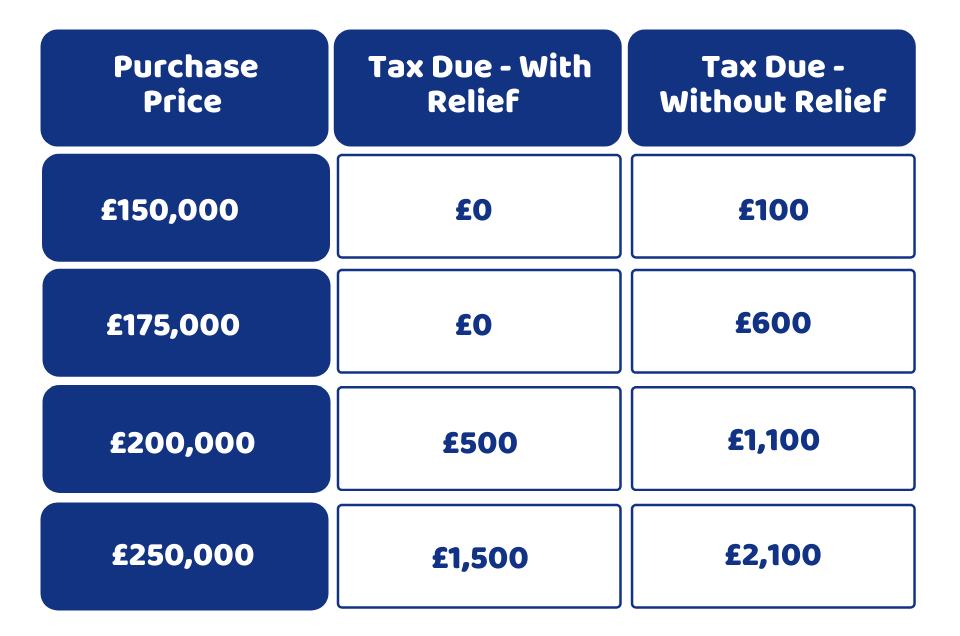 Tax Due Relief