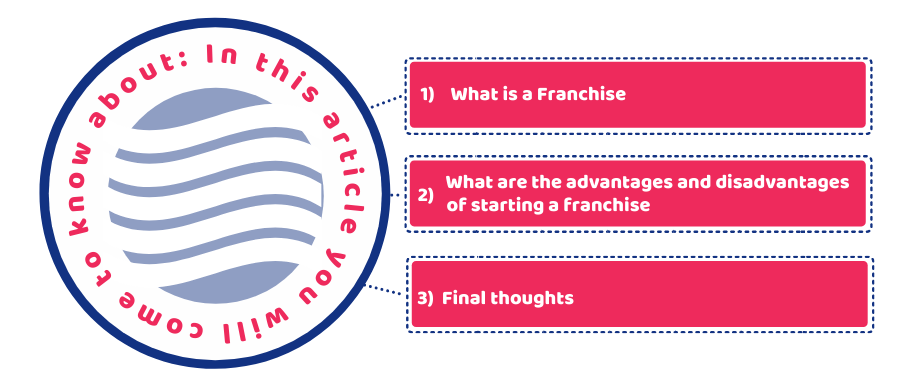 Website Infographics of a franchise
